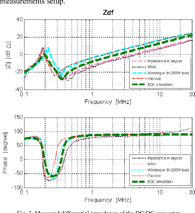 Fig. 3. Measured differential impedance of the DC/DC converter