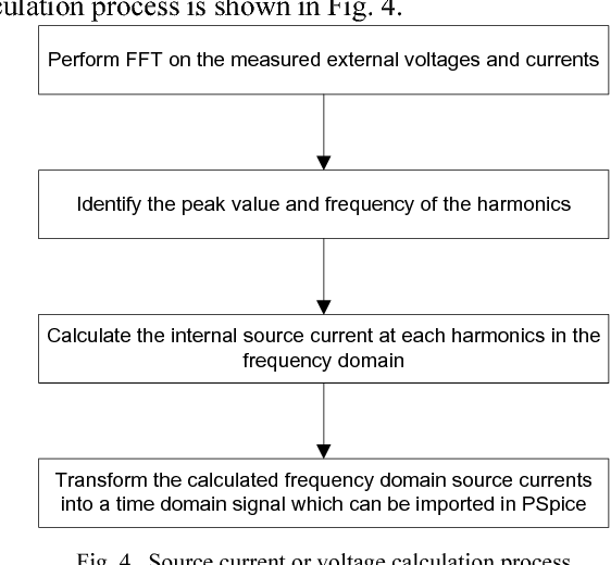 Fig. 4. Source current or voltage calculation process