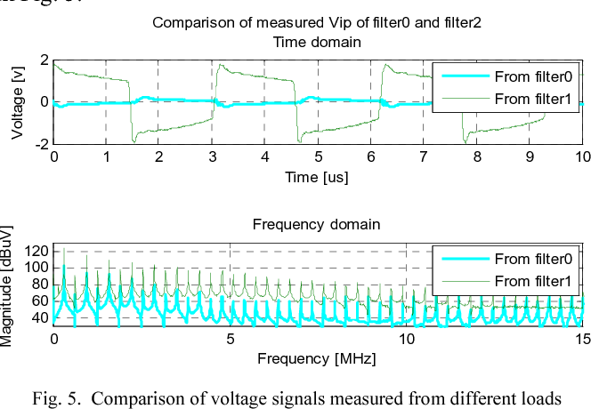 Fig. 5. Comparison of voltage signals measured from different loads