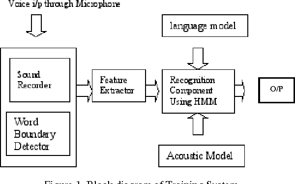 Figure 1 from speech recognition system for english language block diagram of training system ccuart Gallery