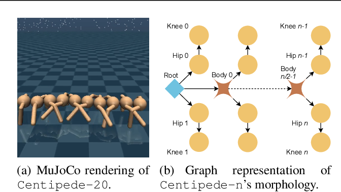 Figure 1 for Snowflake: Scaling GNNs to High-Dimensional Continuous Control via Parameter Freezing