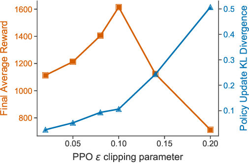 Figure 4 for Snowflake: Scaling GNNs to High-Dimensional Continuous Control via Parameter Freezing