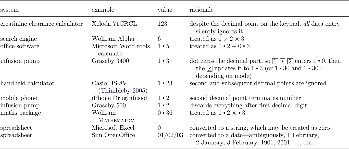Table 1 from Reducing number entry errors: solving a
