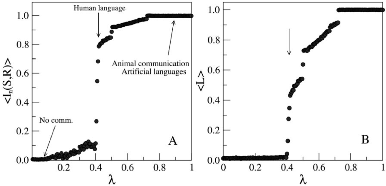 Figure 1 for Modeling natural language emergence with integral transform theory and reinforcement learning
