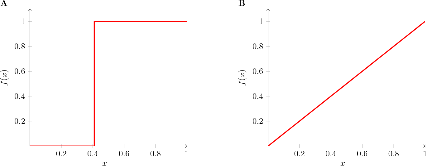 Figure 2 for Modeling natural language emergence with integral transform theory and reinforcement learning