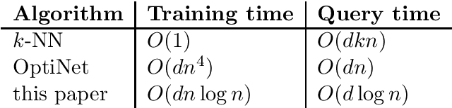 Figure 1 for Fast and Bayes-consistent nearest neighbors