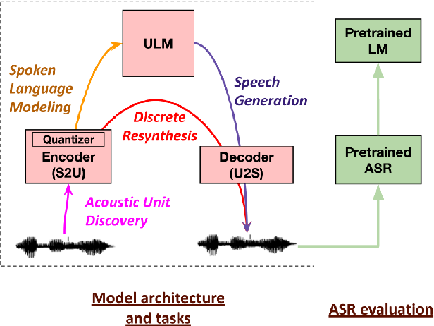 Figure 2 for Generative Spoken Language Modeling from Raw Audio