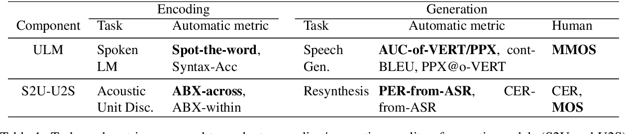 Figure 1 for Generative Spoken Language Modeling from Raw Audio