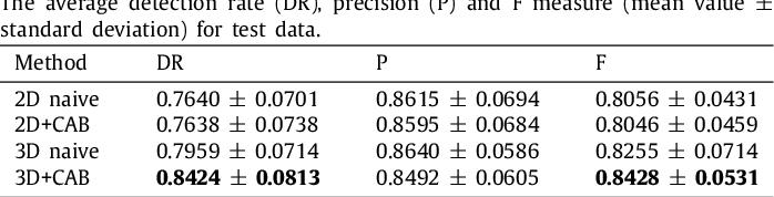 Figure 4 for Sequential vessel segmentation via deep channel attention network