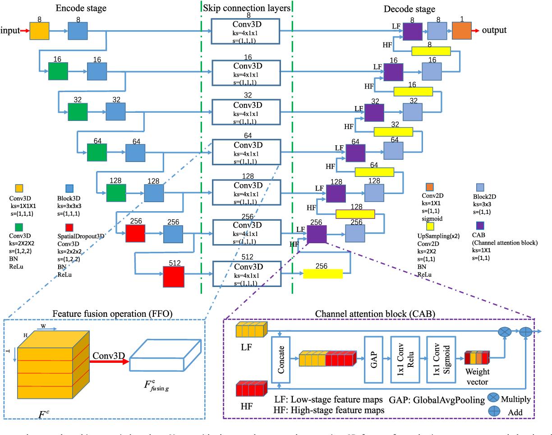 Figure 2 for Sequential vessel segmentation via deep channel attention network