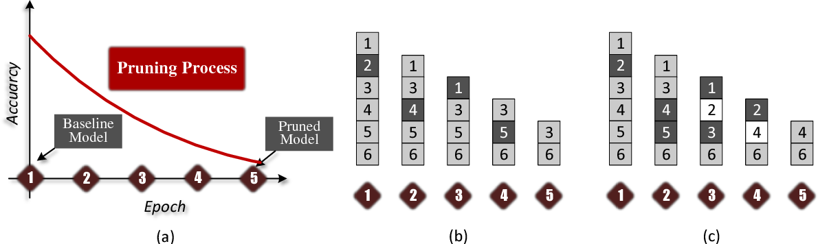 Figure 1 for DropPruning for Model Compression