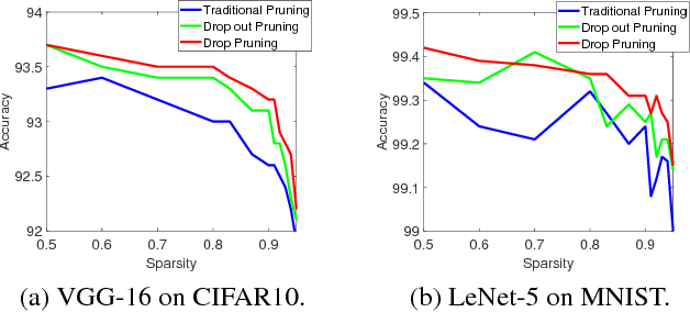 Figure 3 for DropPruning for Model Compression