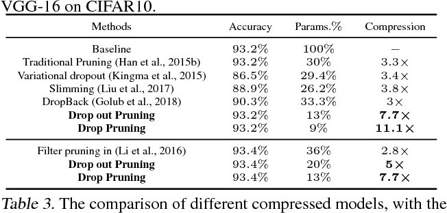 Figure 4 for DropPruning for Model Compression