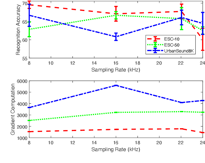 Figure 2 for From Sound Representation to Model Robustness
