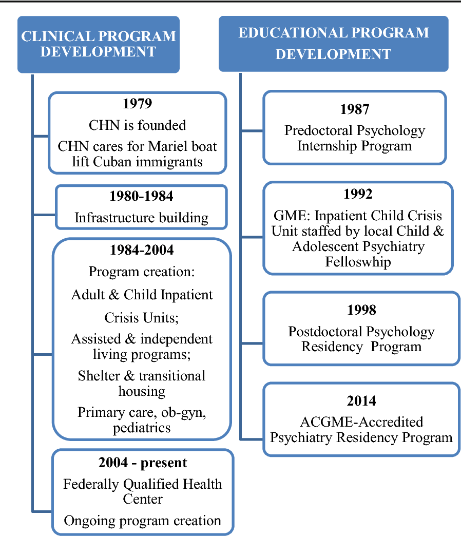 The Community Value of Academic Psychiatry: The Development