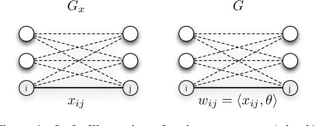 Figure 1 for Exponential Family Graph Matching and Ranking