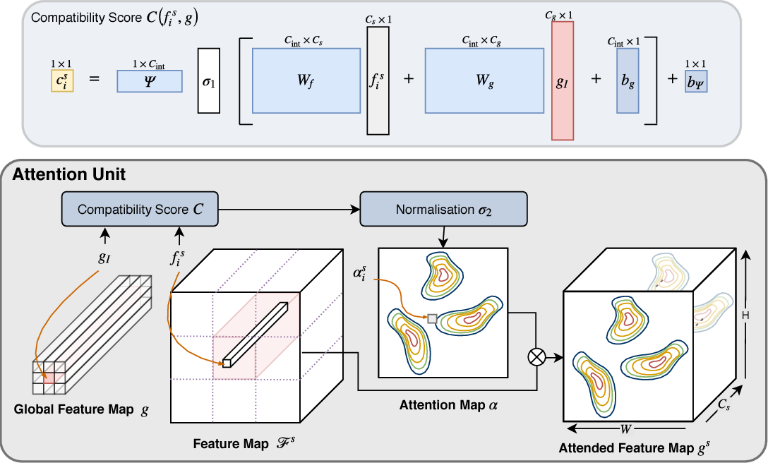 Figure 3 for Attention-Gated Networks for Improving Ultrasound Scan Plane Detection