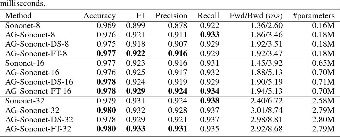 Figure 2 for Attention-Gated Networks for Improving Ultrasound Scan Plane Detection
