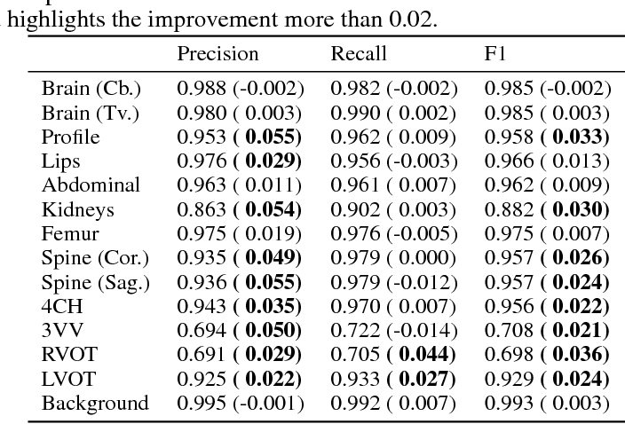 Figure 4 for Attention-Gated Networks for Improving Ultrasound Scan Plane Detection