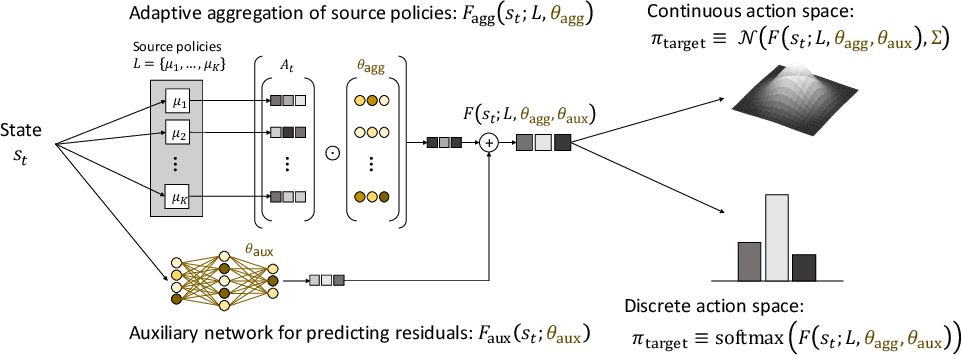 Figure 3 for MULTIPOLAR: Multi-Source Policy Aggregation for Transfer Reinforcement Learning between Diverse Environmental Dynamics