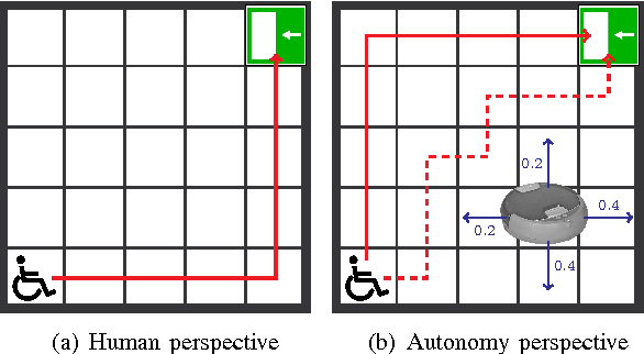 Figure 3 for Synthesis of Shared Control Protocols with Provable Safety and Performance Guarantees