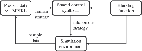 Figure 4 for Synthesis of Shared Control Protocols with Provable Safety and Performance Guarantees