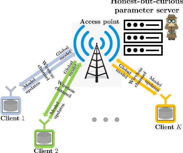Figure 1 for Privacy-Preserving Wireless Federated Learning Exploiting Inherent Hardware Impairments