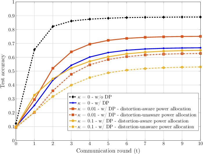 Figure 2 for Privacy-Preserving Wireless Federated Learning Exploiting Inherent Hardware Impairments