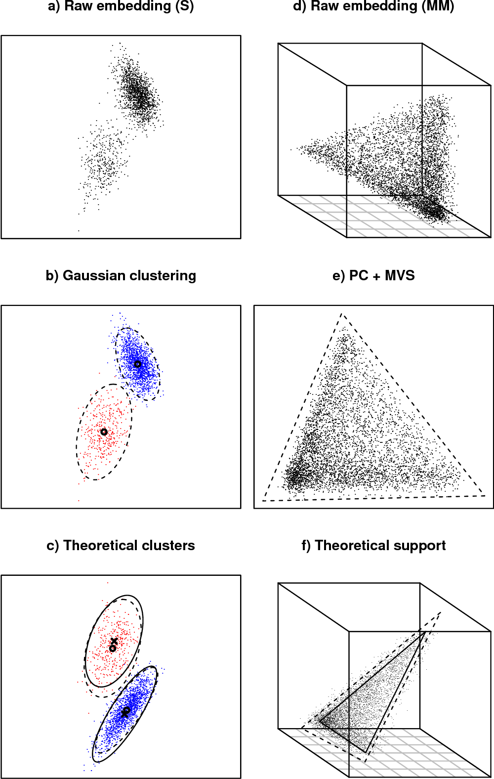 Figure 1 for A statistical interpretation of spectral embedding: the generalised random dot product graph