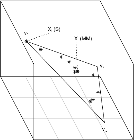Figure 2 for A statistical interpretation of spectral embedding: the generalised random dot product graph