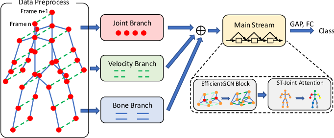 Figure 1 for Constructing Stronger and Faster Baselines for Skeleton-based Action Recognition