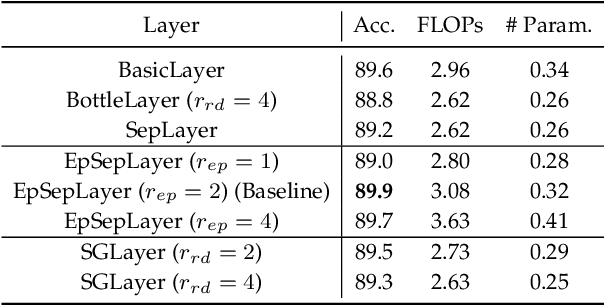 Figure 2 for Constructing Stronger and Faster Baselines for Skeleton-based Action Recognition