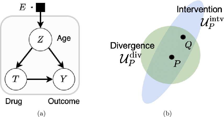 Figure 1 for Learning Under Adversarial and Interventional Shifts