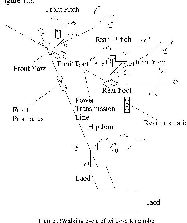 Development Of A Line Walking Mechanism For Power Transmission Line
