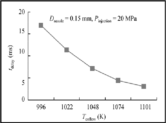 Figure 3 1 from Ignition characteristic for different length