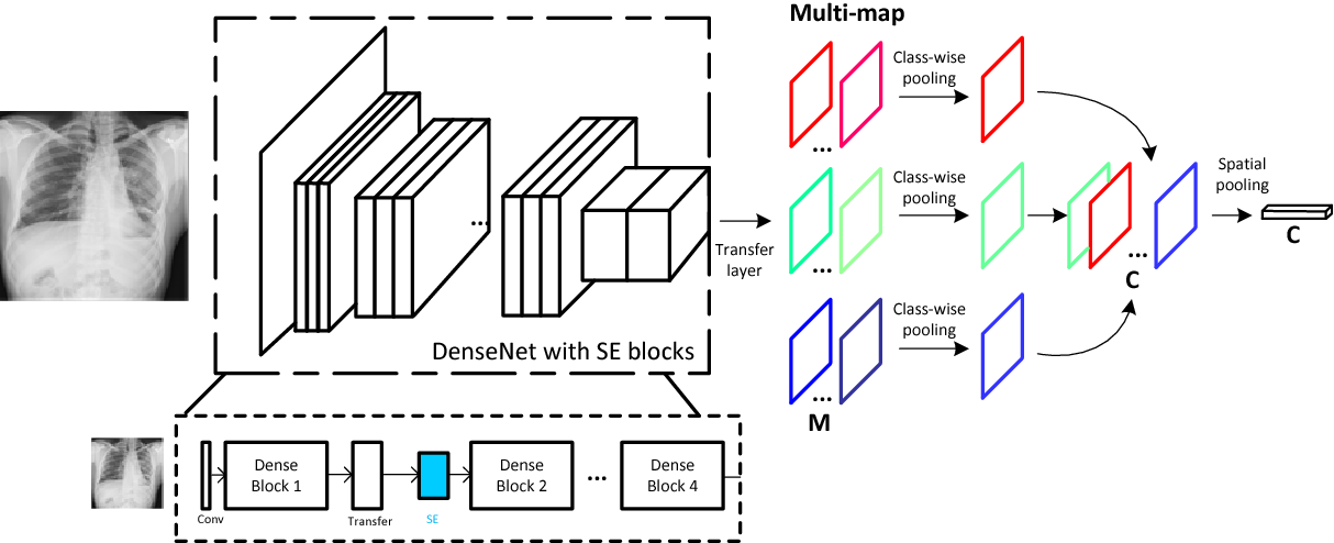 Figure 3 for Weakly Supervised Deep Learning for Thoracic Disease Classification and Localization on Chest X-rays