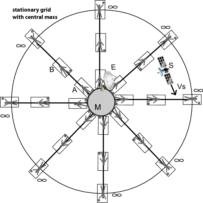 Wep And Sr On A Global Free Fall Grid Used To Derive Gravitational