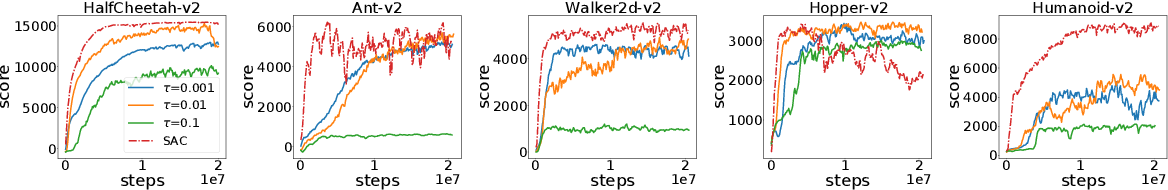 Figure 4 for Implicitly Regularized RL with Implicit Q-Values