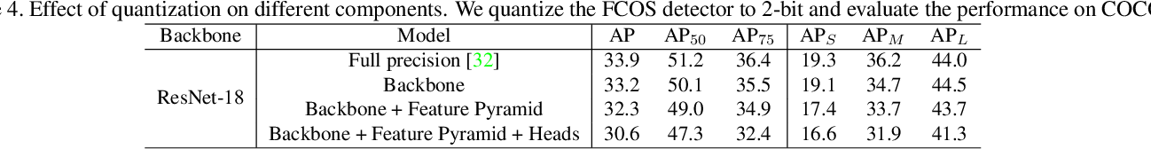 Figure 4 for AQD: Towards Accurate Quantized Object Detection