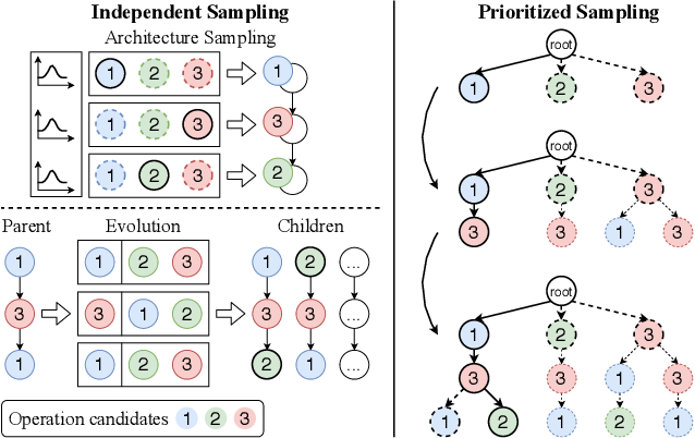 Figure 1 for Prioritized Architecture Sampling with Monto-Carlo Tree Search