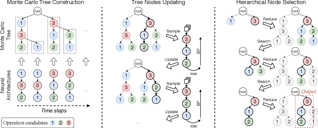 Figure 3 for Prioritized Architecture Sampling with Monto-Carlo Tree Search