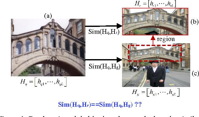 Figure 1 for Deep Region Hashing for Efficient Large-scale Instance Search from Images