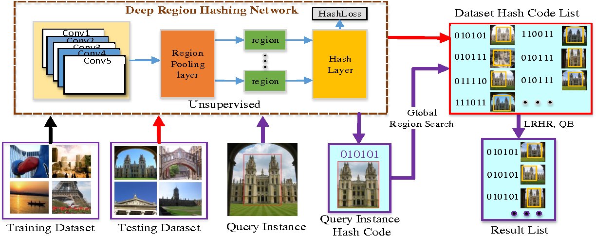 Figure 3 for Deep Region Hashing for Efficient Large-scale Instance Search from Images