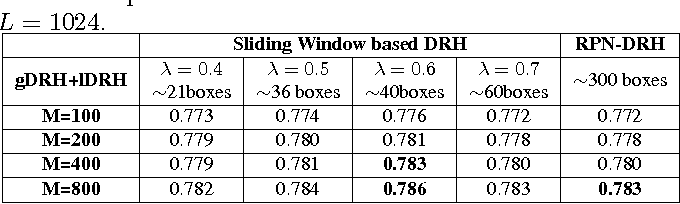 Figure 4 for Deep Region Hashing for Efficient Large-scale Instance Search from Images