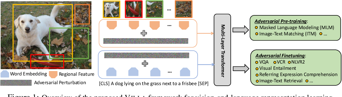 Figure 1 for Large-Scale Adversarial Training for Vision-and-Language Representation Learning