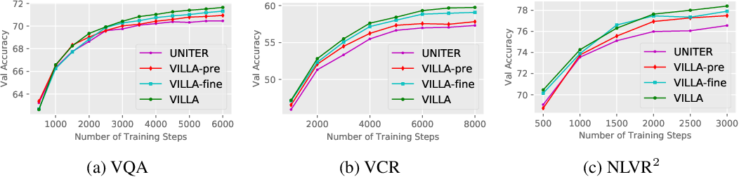 Figure 3 for Large-Scale Adversarial Training for Vision-and-Language Representation Learning