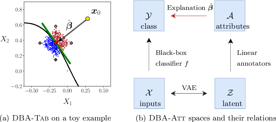Figure 1 for Explaining Predictions by Approximating the Local Decision Boundary