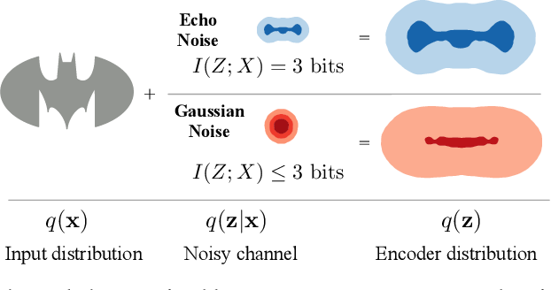 Figure 1 for Exact Rate-Distortion in Autoencoders via Echo Noise