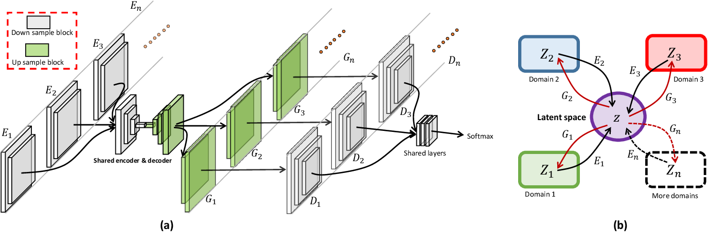Figure 1 for Unsupervised Multi-Domain Image Translation with Domain-Specific Encoders/Decoders