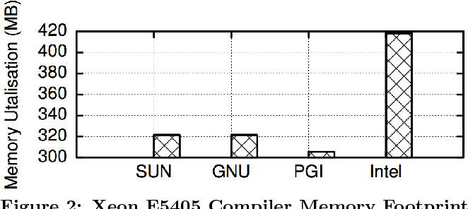 Benchmarking and modelling of POWER7, Westmere, BG/P, and GPUs: an